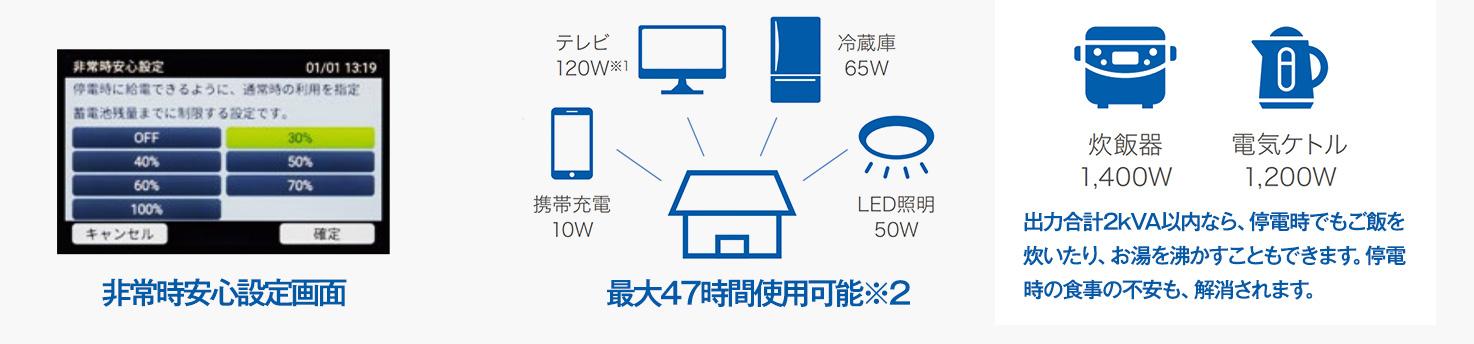 停電時、あらかじめ設定した家電へ優先的に自動で電源供給