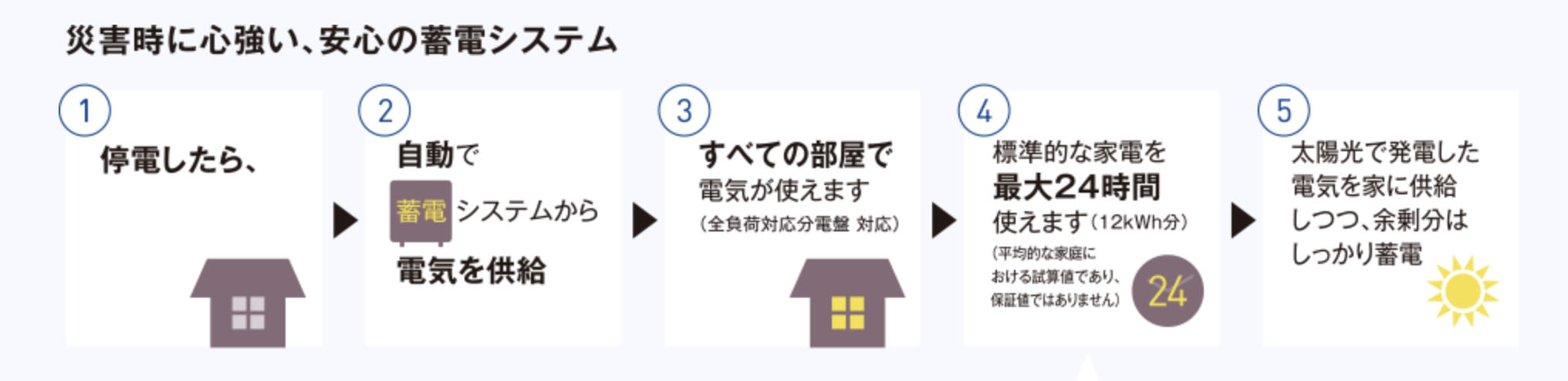 停電したら、家に電気を自動供給、太陽光からの電気も自動蓄電