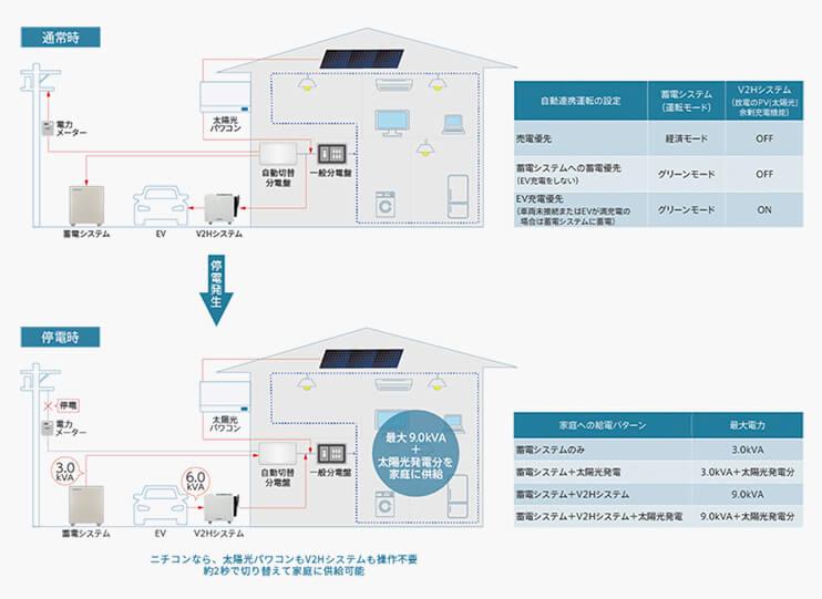 V2Hシステム(ニチコン製「EVパワー・ステーションⓇ」)と連携