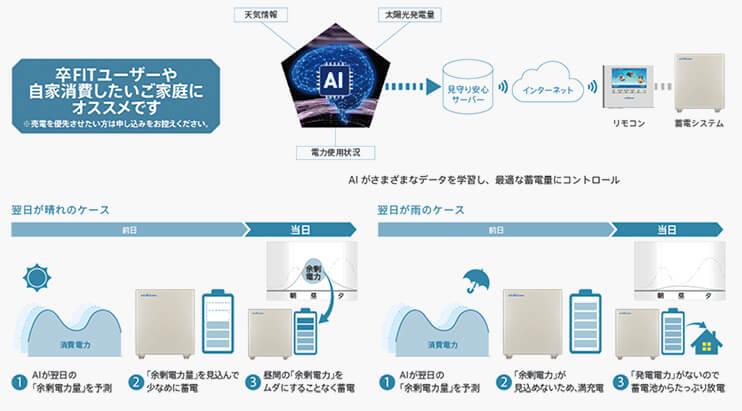 AIが蓄電システムをコントロールする「AI自動制御」対応(無料※)