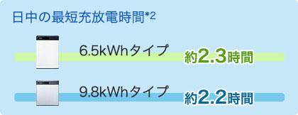 急速充放電によりVPP*1市場でも活躍