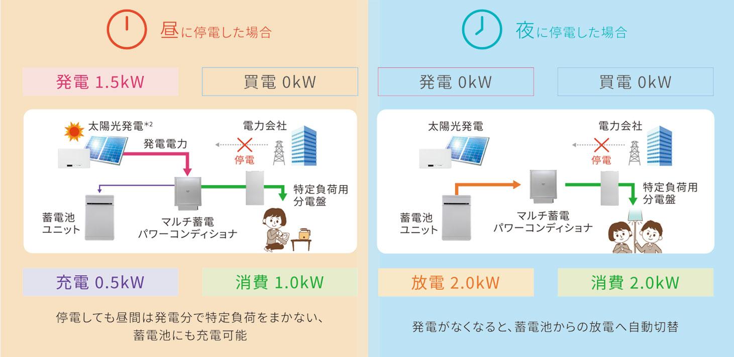 余った発電分は売電を優先します