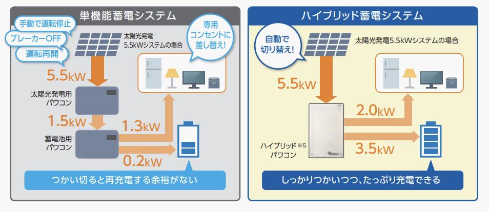 突然停電になっても自動で太陽光発電に切り替え。