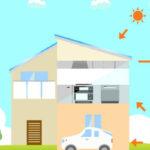 急激に利用者が増加する定置用蓄電池とは何か?家庭用蓄電池を徹底解説