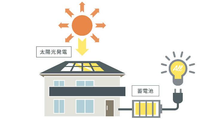 家庭用蓄電池の設置条件について。動作保証や信頼性の観点から押さえておかなければならないポイントは?